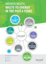 Meath Waste-to-Energy in the past 6 years